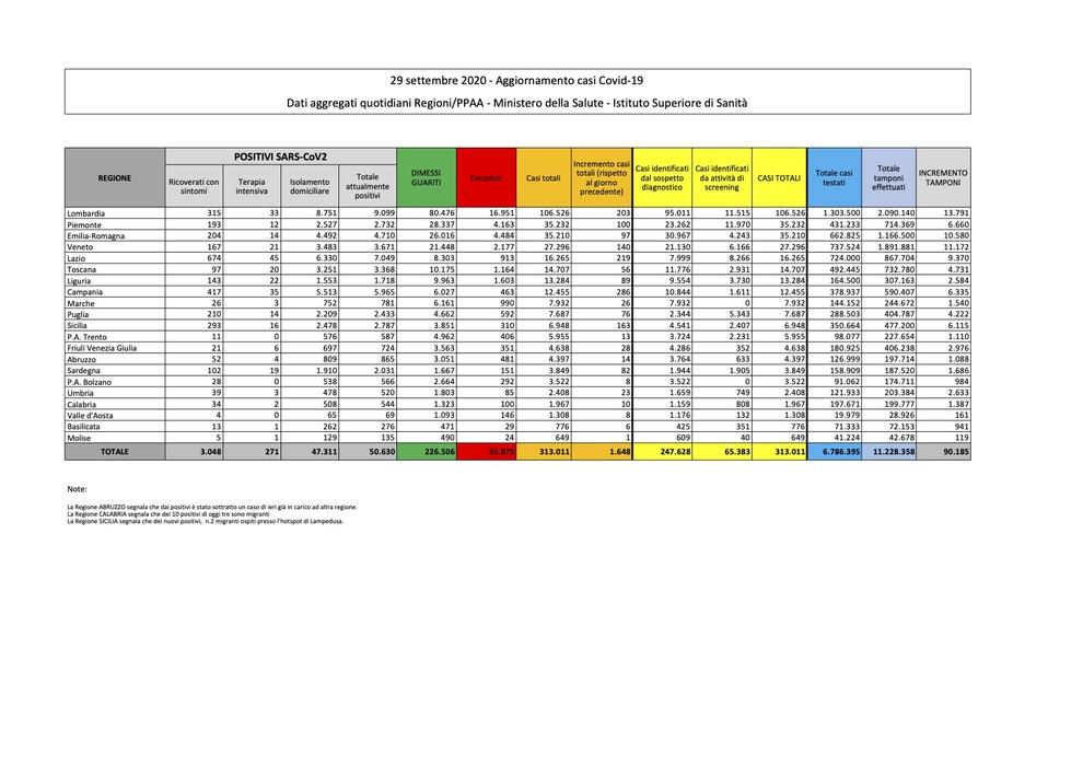 Coronavirus, stabili i nuovi contagi (1.648), ma aumentano le vittime (24 morti)