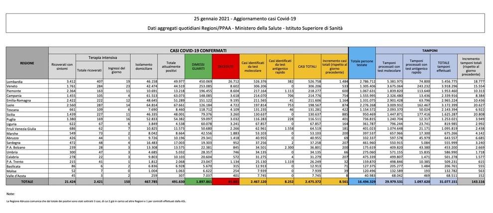 Covid, oggi numeri migliori: 8.561 contagi e 420 vittime. Roma scende sotto i 500 casi