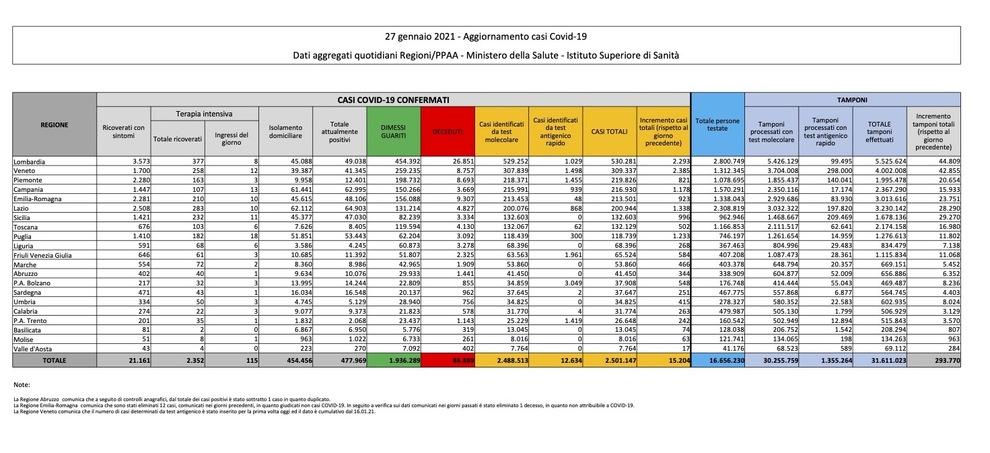 Covid, da ieri 15.204 contagi e 467 morti. Prosegue il boom di guariti: altri 19.172